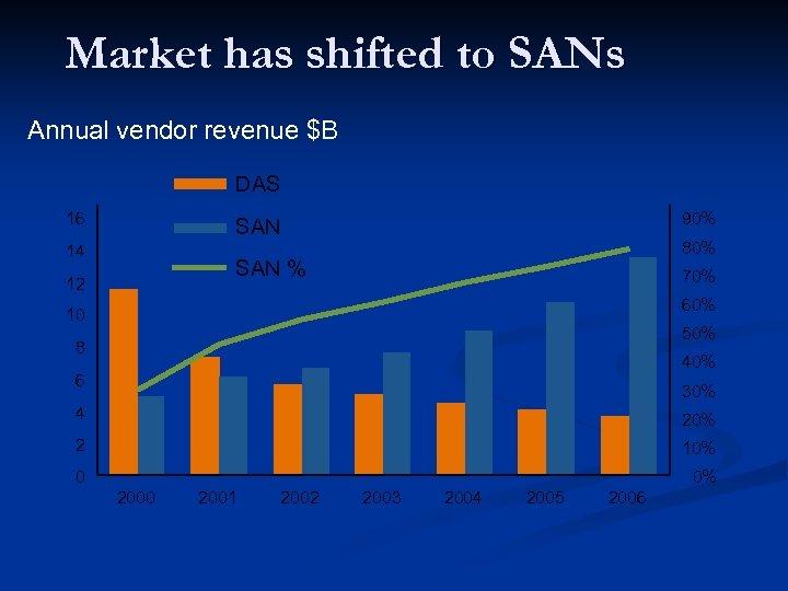 Market has shifted to SANs Annual vendor revenue $B DAS 16 SAN % 14