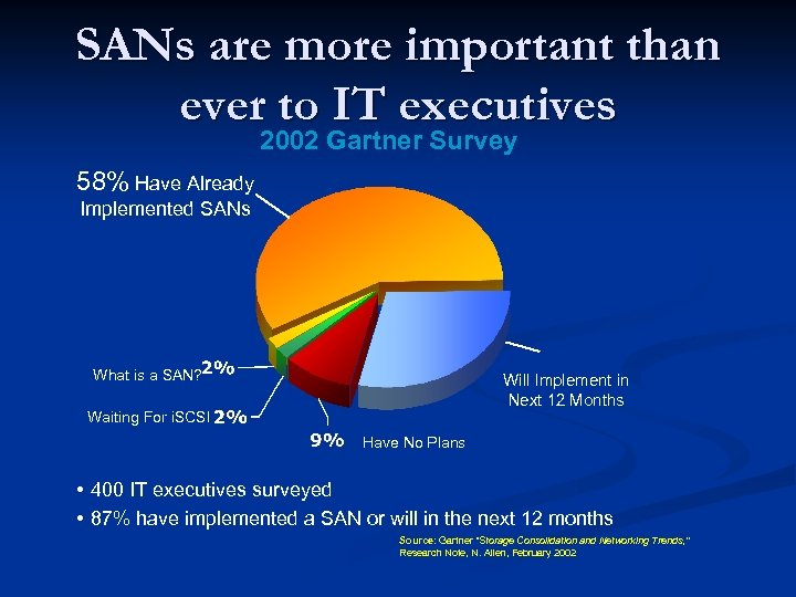 SANs are more important than ever to IT executives 2002 Gartner Survey 58% Have