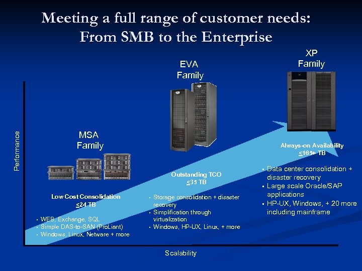 Meeting a full range of customer needs: From SMB to the Enterprise EVA Family