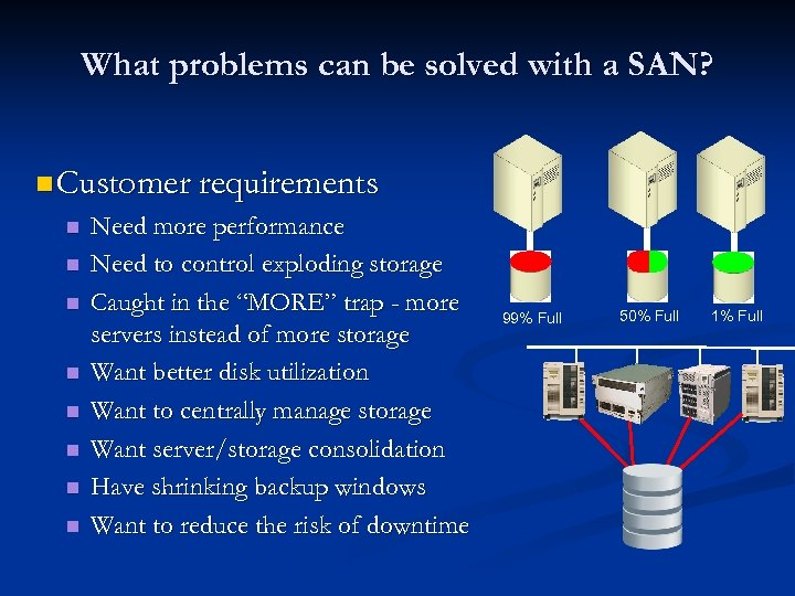 What problems can be solved with a SAN? n Customer requirements n n n