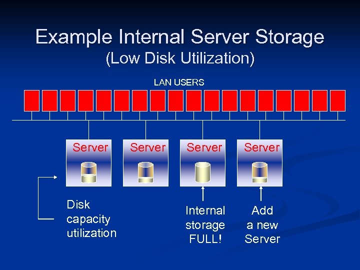 Example Internal Server Storage (Low Disk Utilization) LAN USERS Server Disk capacity utilization Server