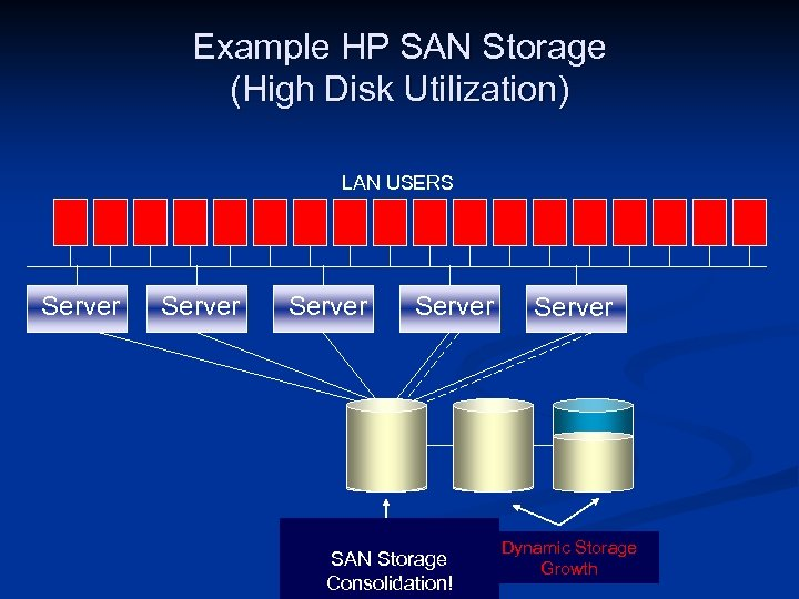Example HP SAN Storage (High Disk Utilization) LAN USERS Server Migration of drives and