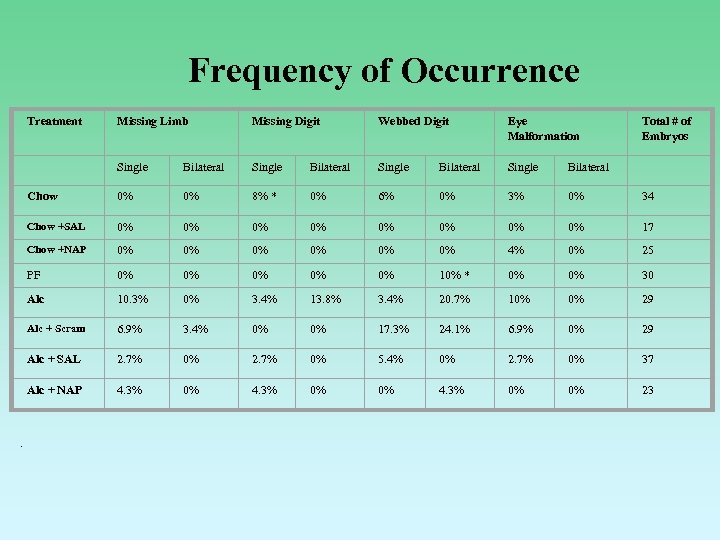 Frequency of Occurrence Treatment Missing Digit Webbed Digit Eye Malformation Total # of Embryos