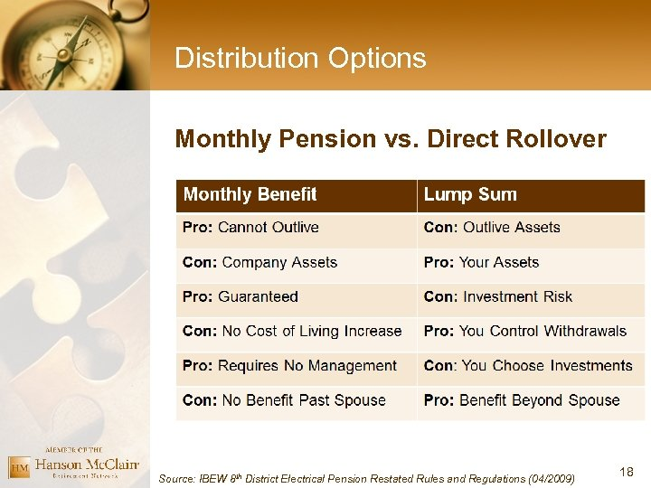 Distribution Options Monthly Pension vs. Direct Rollover Source: IBEW 8 th District Electrical Pension