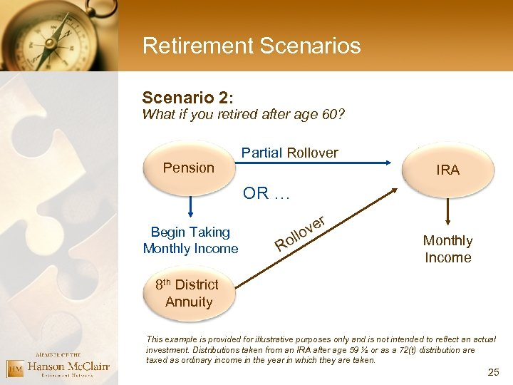 Retirement Scenarios Scenario 2: What if you retired after age 60? Pension Partial Rollover