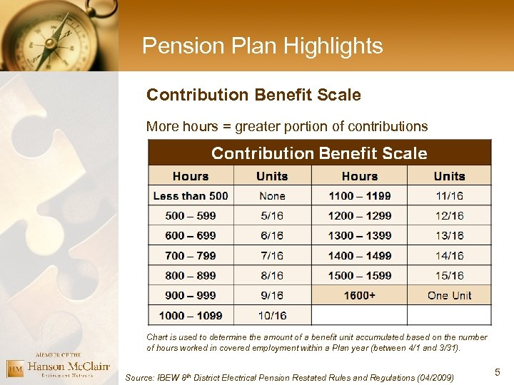 Pension Plan Highlights Contribution Benefit Scale More hours = greater portion of contributions Chart