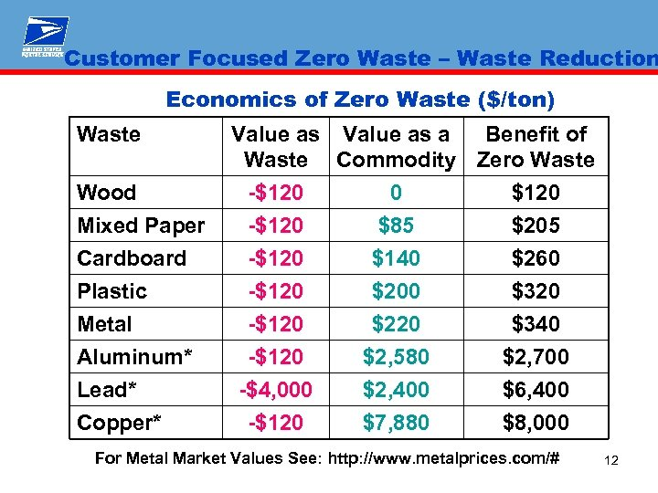 Customer Focused Zero Waste – Waste Reduction Economics of Zero Waste ($/ton) Waste Wood