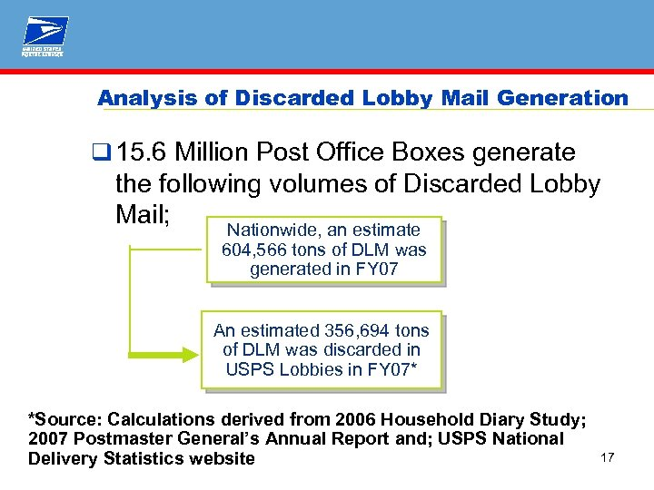 Analysis of Discarded Lobby Mail Generation q 15. 6 Million Post Office Boxes generate