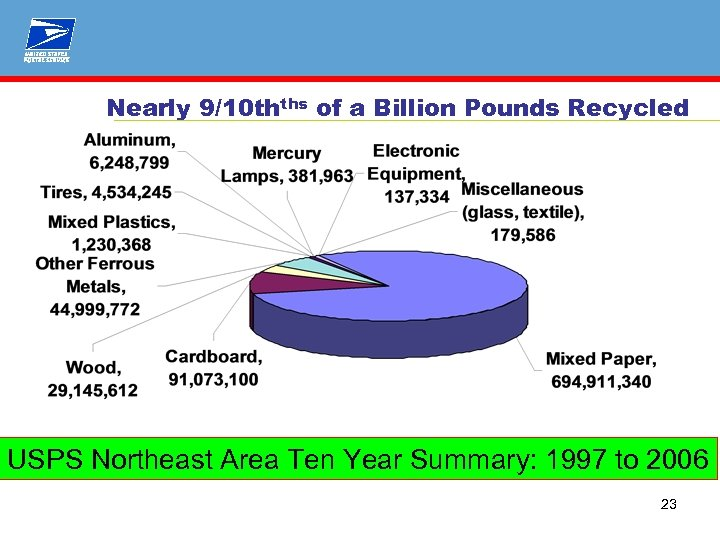 Nearly 9/10 thths of a Billion Pounds Recycled USPS Northeast Area Ten Year Summary:
