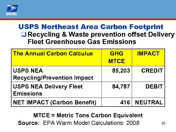 USPS Northeast Area Carbon Footprint q Recycling & Waste prevention offset Delivery Fleet Greenhouse