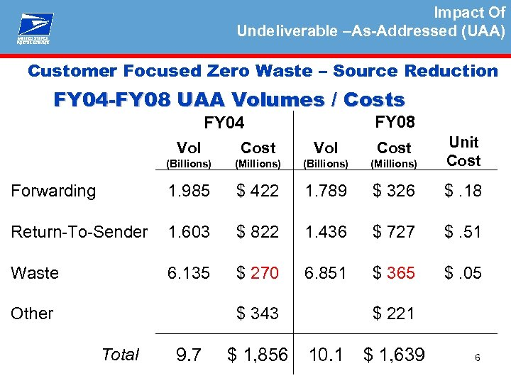 Impact Of Undeliverable –As-Addressed (UAA) Customer Focused Zero Waste – Source Reduction FY 04