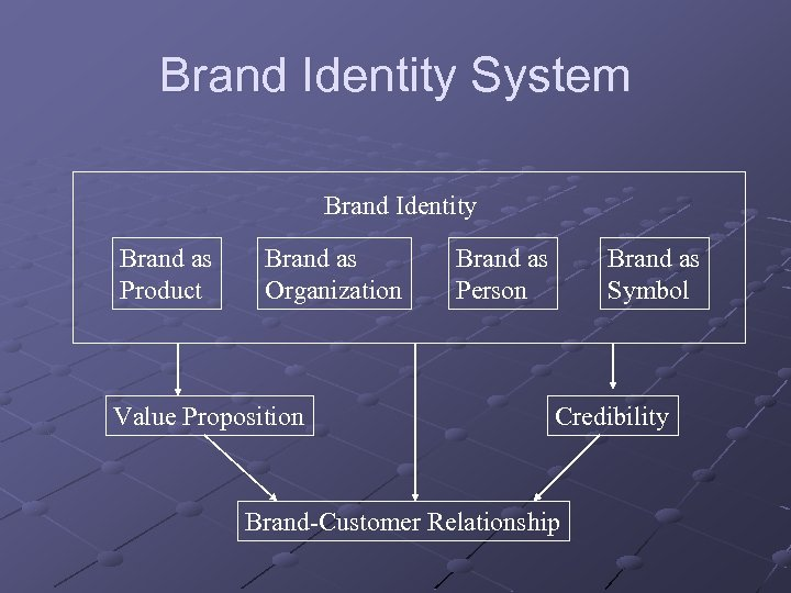 Brand Identity System Brand Identity Brand as Product Brand as Organization Value Proposition Brand
