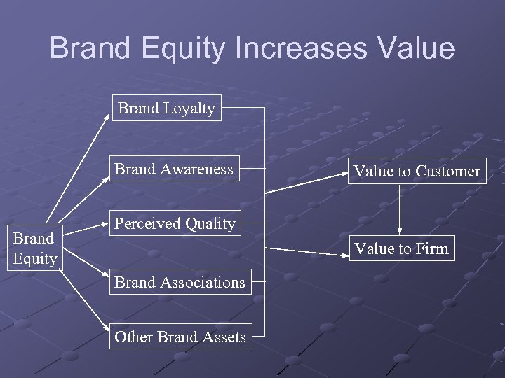 Brand Equity Increases Value Brand Loyalty Brand Awareness Brand Equity Value to Customer Perceived