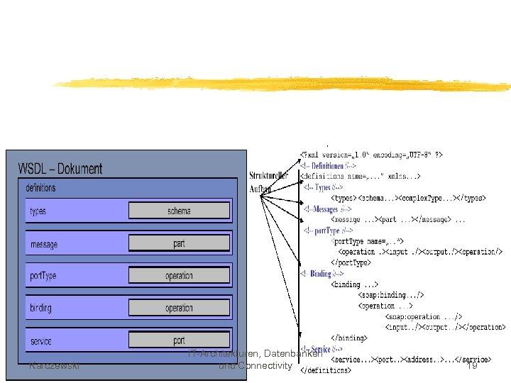 Karczewski IT-Architekturen, Datenbanken und Connectivity 19