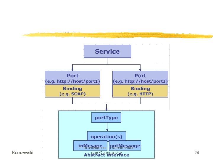 Karczewski IT-Architekturen, Datenbanken und Connectivity 24