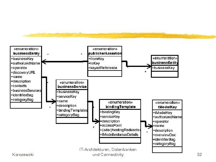 Karczewski IT-Architekturen, Datenbanken und Connectivity 32