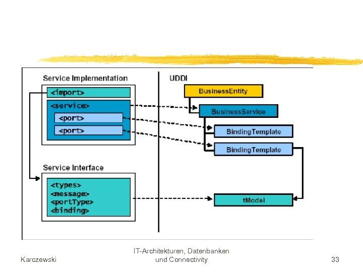 Karczewski IT-Architekturen, Datenbanken und Connectivity 33
