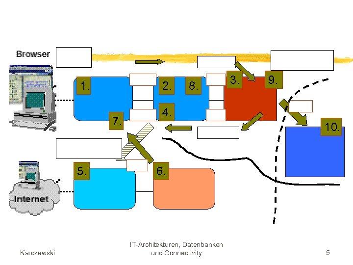 1. 2. 7. 5. Karczewski 8. 3. 9. 4. 10. 6. IT-Architekturen, Datenbanken und