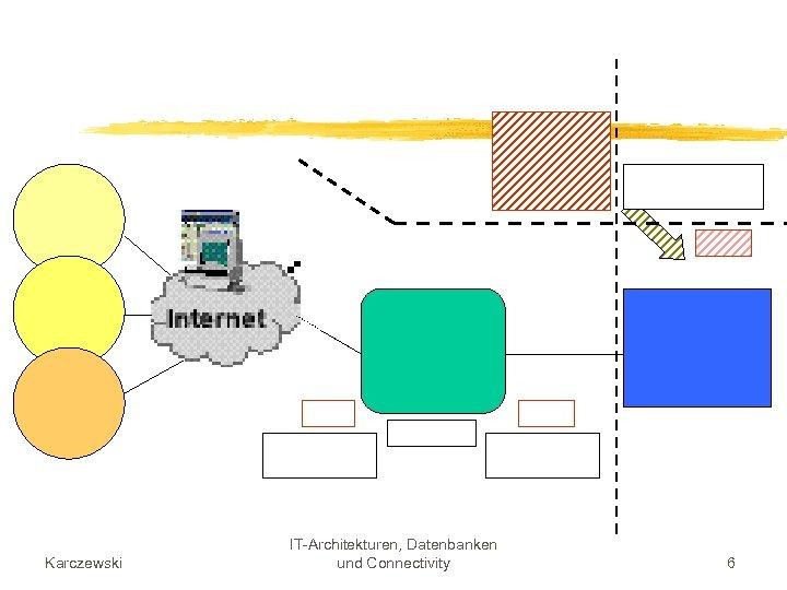 Karczewski IT-Architekturen, Datenbanken und Connectivity 6