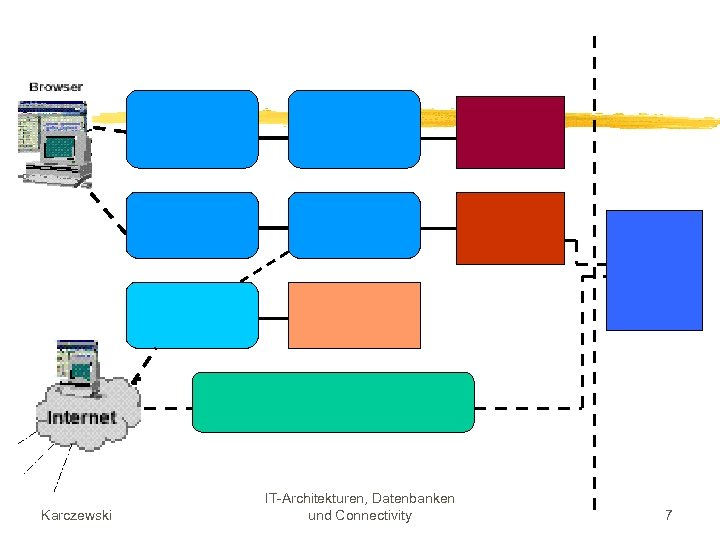 Karczewski IT-Architekturen, Datenbanken und Connectivity 7