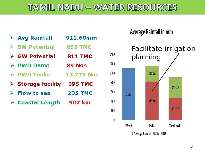 TAMIL NADU – WATER RESOURCES Ø Avg Rainfall 911. 60 mm Ø SW Potential