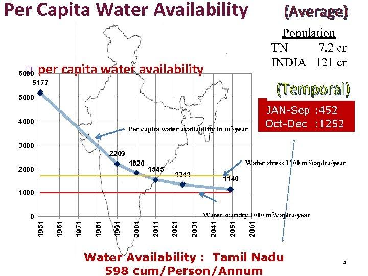 Per Capita Water Availability (Average) Population TN 7. 2 cr INDIA 121 cr per