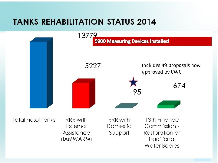 13779 5900 Measuring Devices Installed 5227 Includes 49 proposals now approved by CWC 95