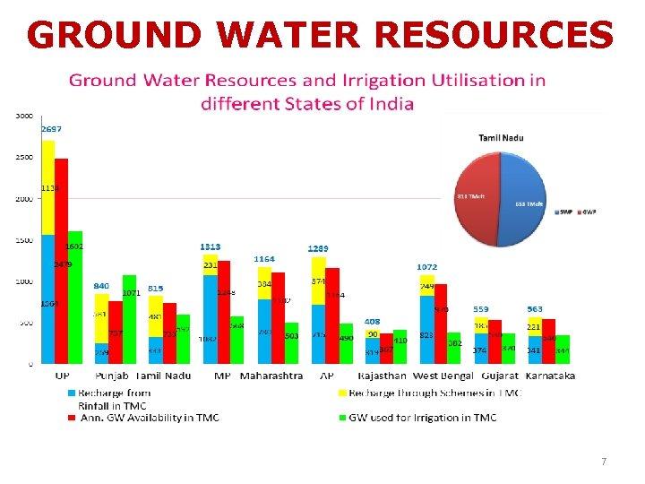 GROUND WATER RESOURCES 7