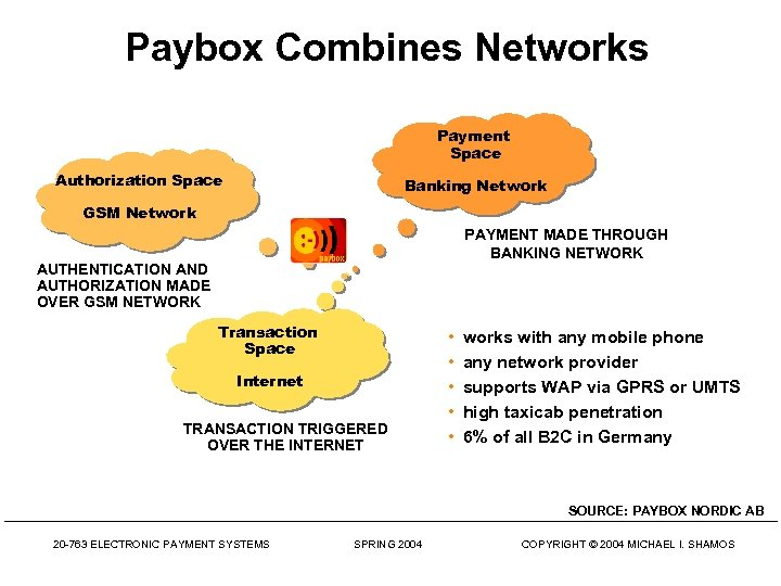 Paybox Combines Networks Payment Space Authorization Space Banking Network GSM Network PAYMENT MADE THROUGH