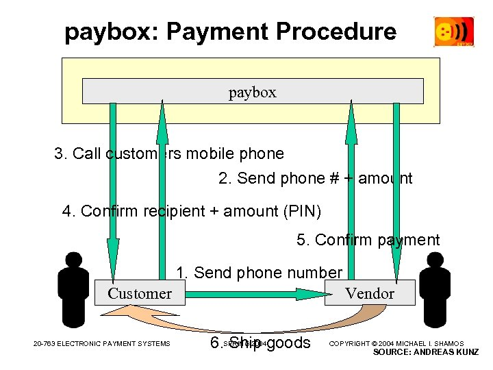 paybox: Payment Procedure paybox 3. Call customers mobile phone 2. Send phone # +
