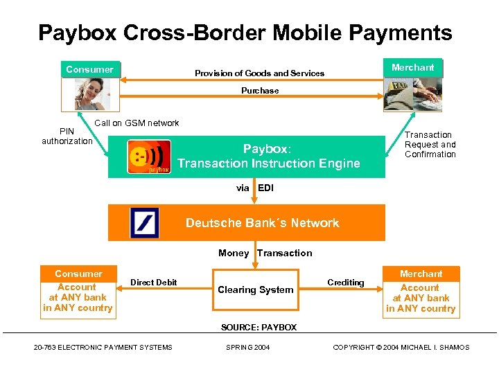 Paybox Cross-Border Mobile Payments Consumer Merchant Provision of Goods and Services Purchase PIN authorization