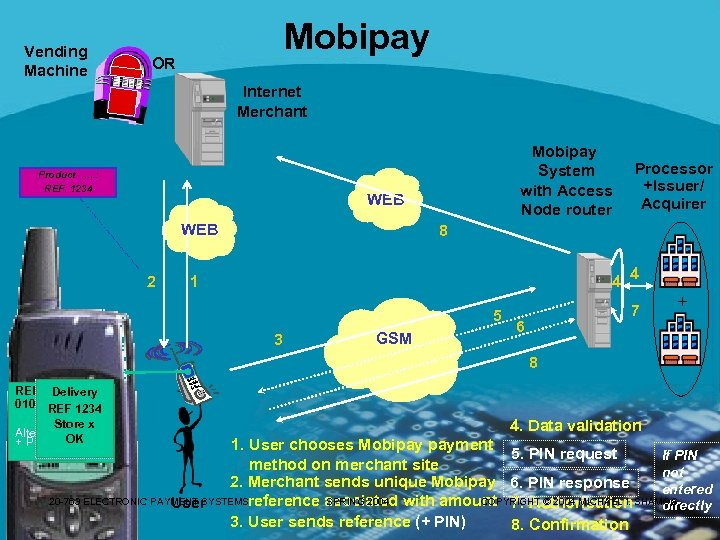 Vending Machine Mobipay OR Internet Merchant Product. . . : REF. 1234 Mobipay System