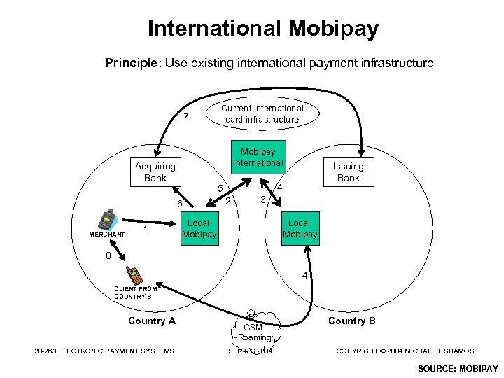 International Mobipay Principle: Use existing international payment infrastructure 7 Mobipay International Acquiring Bank MERCHANT