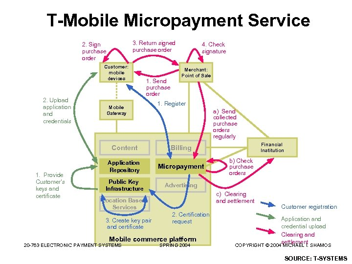 T-Mobile Micropayment Service 3. Return signed purchase order 2. Sign purchase order Customer: mobile