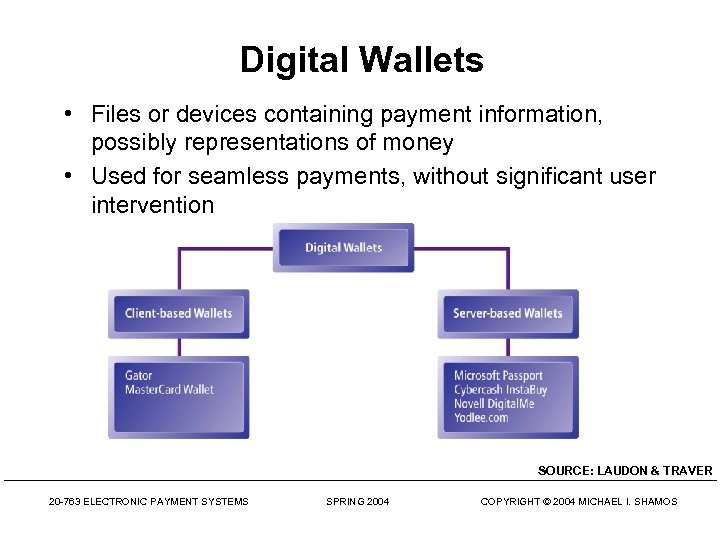 Digital Wallets • Files or devices containing payment information, possibly representations of money •