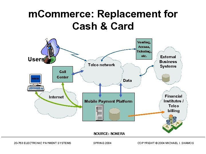 m. Commerce: Replacement for Cash & Card Vending, Access, Ticketing, etc. Users Telco network