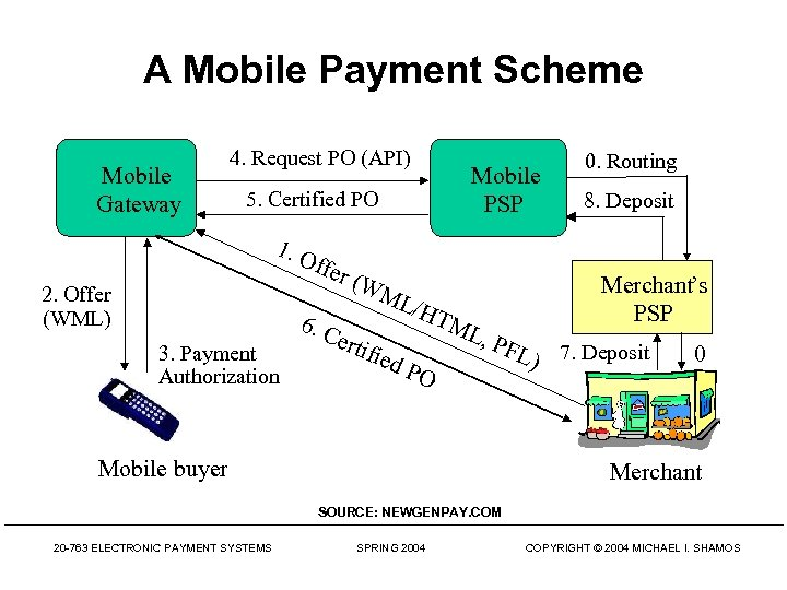 A Mobile Payment Scheme Mobile Gateway 4. Request PO (API) Mobile PSP 5. Certified