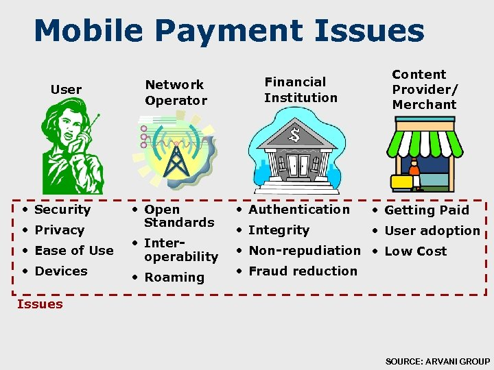 Mobile Payment Issues User • Security • Privacy • Ease of Use • Devices