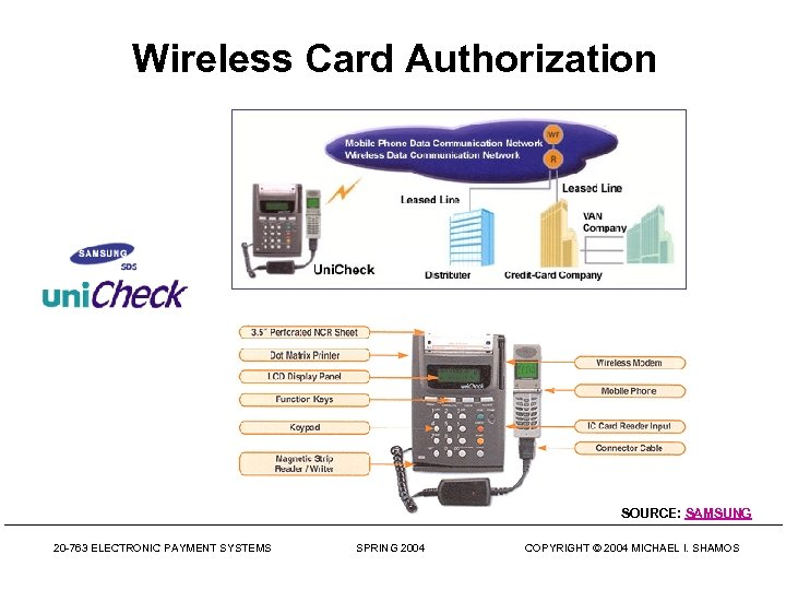 Wireless Card Authorization SOURCE: SAMSUNG 20 -763 ELECTRONIC PAYMENT SYSTEMS SPRING 2004 COPYRIGHT ©