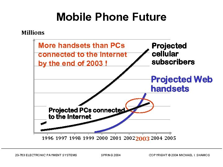 Mobile Phone Future Millions More handsets than PCs connected to the Internet by the