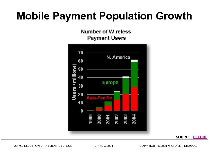 Mobile Payment Population Growth SOURCE: CELENT 20 -763 ELECTRONIC PAYMENT SYSTEMS SPRING 2004 COPYRIGHT