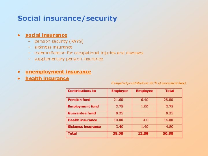 Social insurance/security • social insurance – – • • pension security (PAYG) sickness insurance