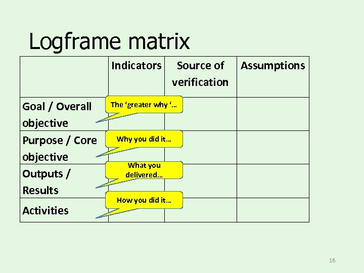 Logframe matrix Indicators Goal / Overall objective Purpose / Core objective Outputs / Results