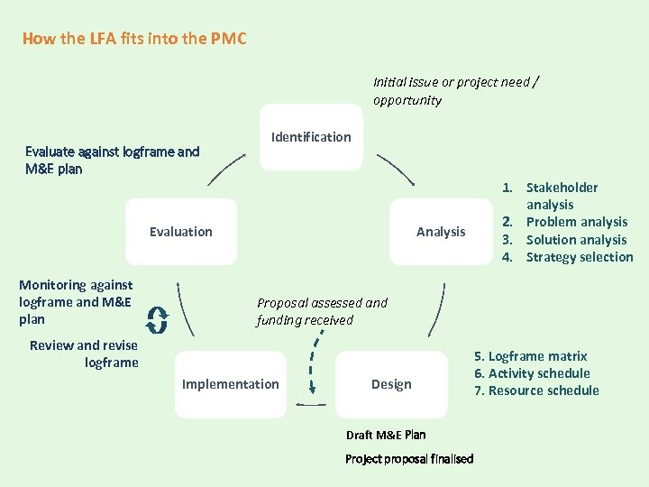How the LFA fits into the PMC Initial issue or project need / opportunity