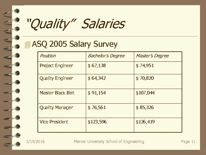 """Quality"" Salaries 4 ASQ 2005 Salary Survey Position Bachelor's Degree Master's Degree Project Engineer"