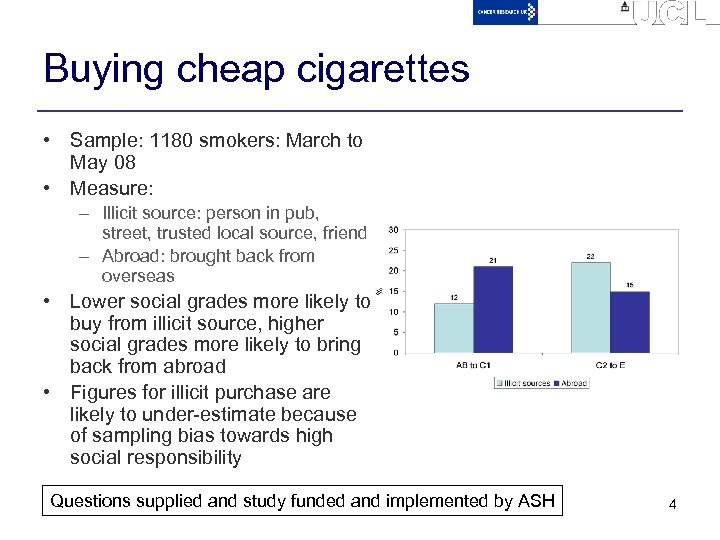 Buying cheap cigarettes • Sample: 1180 smokers: March to May 08 • Measure: –