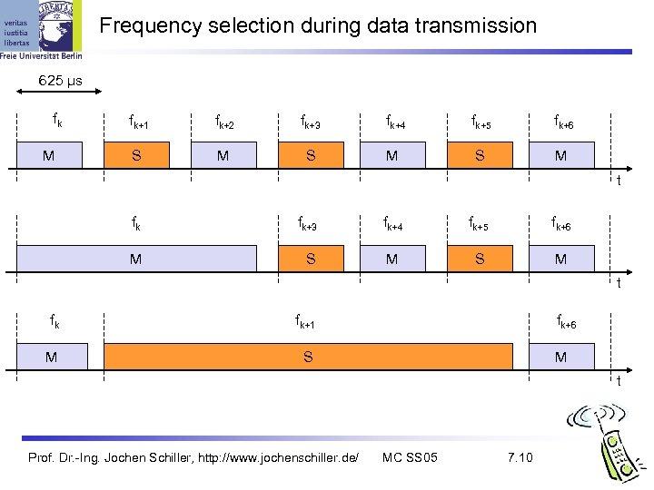 Frequency selection during data transmission 625 µs fk M fk+1 fk+2 fk+3 fk+4 fk+5