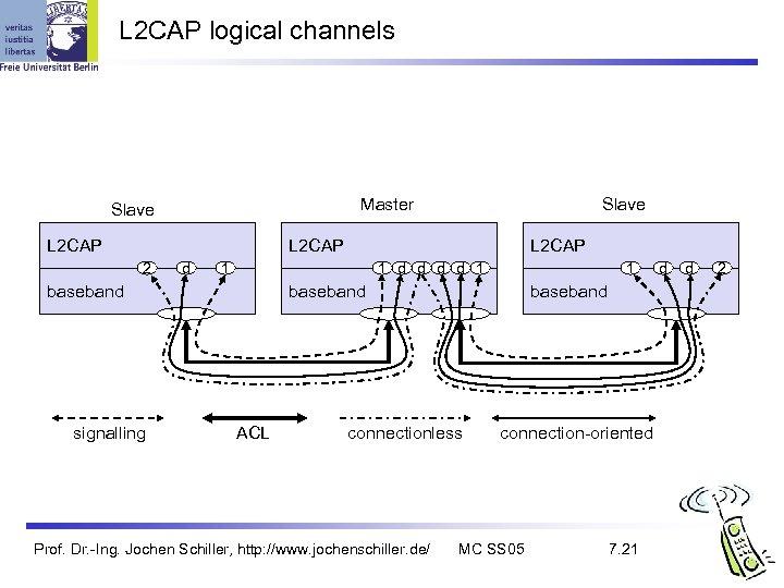 L 2 CAP logical channels Master Slave L 2 CAP 2 d 1 1
