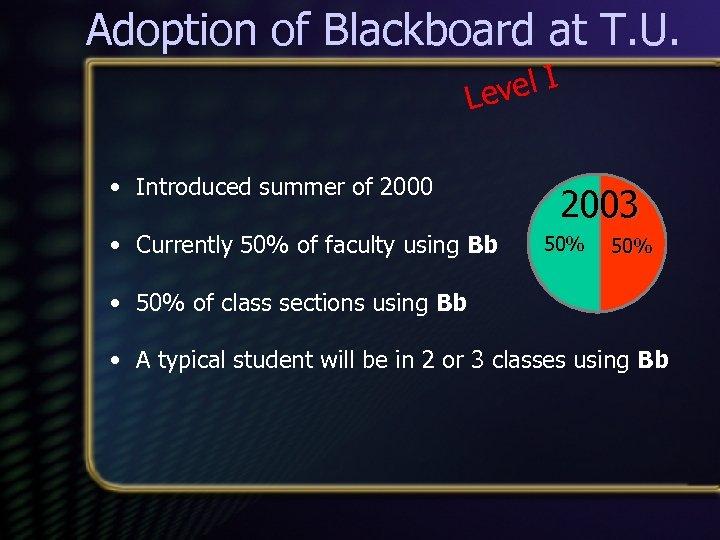 Adoption of Blackboard at T. U. vel I Le • Introduced summer of 2000