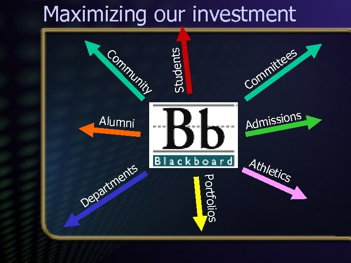 Maximizing our investment m m un ity es tte Students Co mi m Co